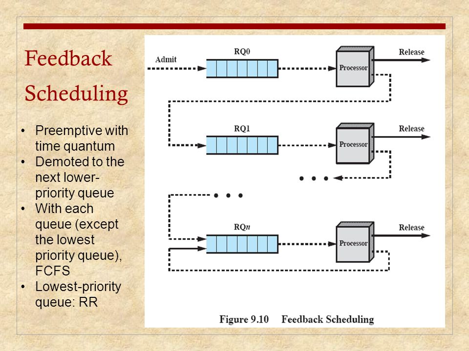 Feedback Scheduling Preemptive with time quantum Demoted to the next lower- priority queue With each queue (except the lowest priority queue), FCFS Lo