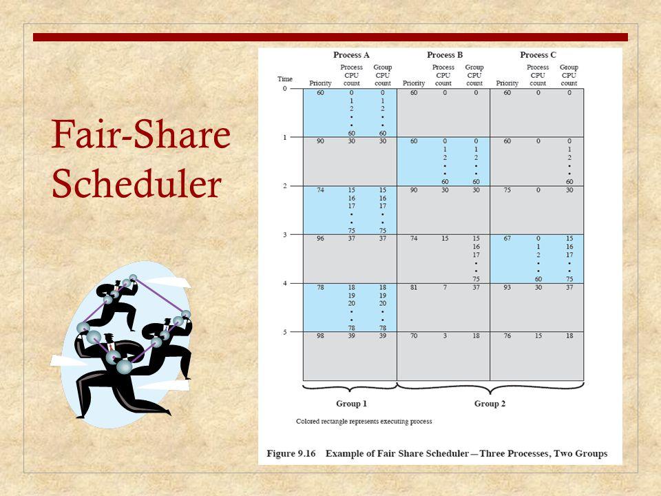 Fair-Share Scheduler