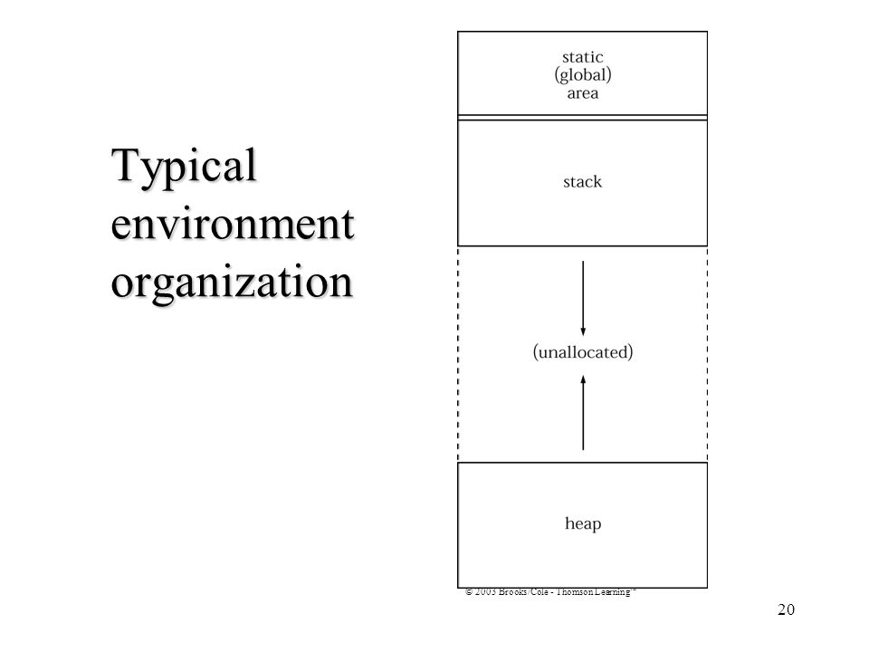 20 Typical environment organization © 2003 Brooks/Cole - Thomson Learning