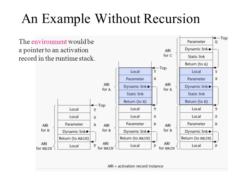 An Example Without Recursion The environment would be a pointer to an activation record in the runtime stack.