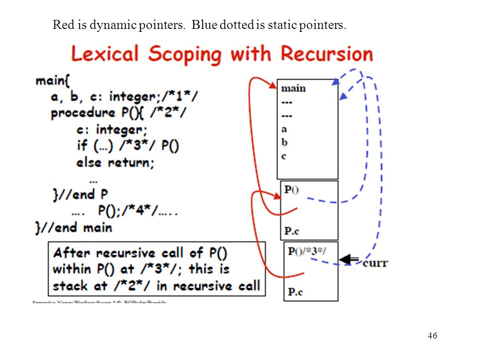 46 Red is dynamic pointers. Blue dotted is static pointers.