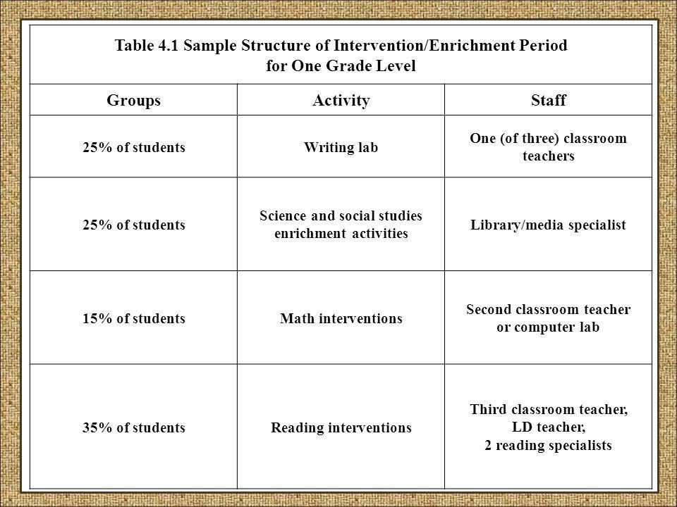 Table 4.1 Sample Structure of Intervention/Enrichment Period for One Grade Level GroupsActivityStaff 25% of studentsWriting lab One (of three) classro