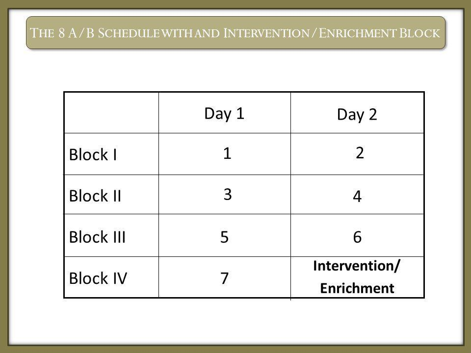 T HE 8 A/B S CHEDULE WITH AND I NTERVENTION /E NRICHMENT B LOCK Block IV Block III Block II Block I Intervention/ Enrichment 7 65 Day 2 Day 1 1 2 3 4