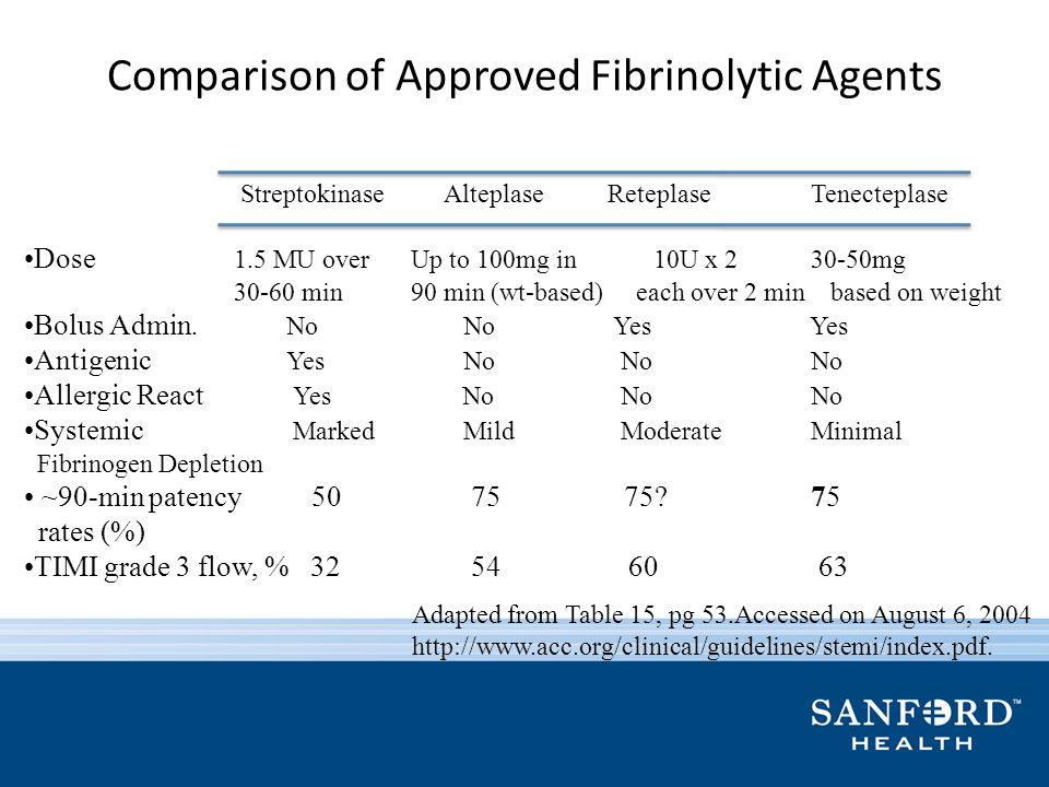 Comparison of Approved Fibrinolytic Agents Streptokinase Alteplase Reteplase Tenecteplase Dose 1.5 MU over Up to 100mg in 10U x 2 30-50mg 30-60 min 90