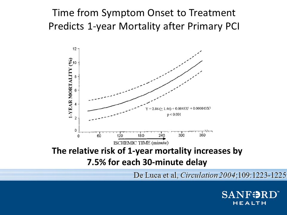 Time from Symptom Onset to Treatment Predicts 1-year Mortality after Primary PCI The relative risk of 1-year mortality increases by 7.5% for each 30-m