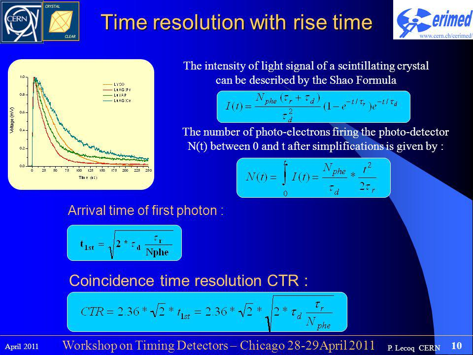 P. Lecoq CERN April 2011 10 Workshop on Timing Detectors – Chicago 28-29April 2011 Time resolution with rise time The intensity of light signal of a s