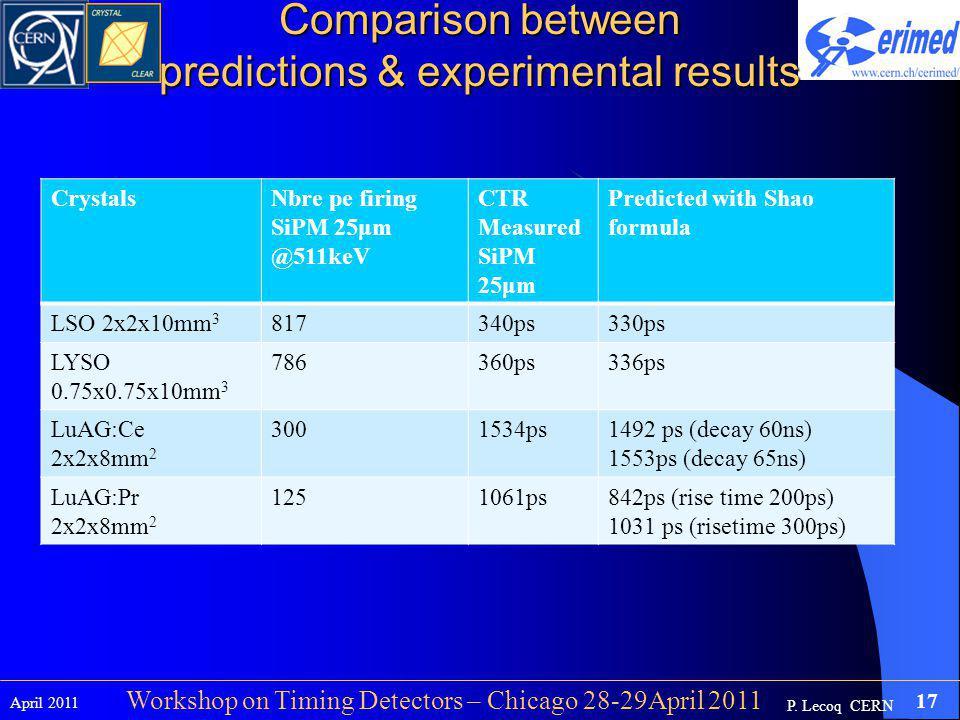 P. Lecoq CERN April 2011 17 Workshop on Timing Detectors – Chicago 28-29April 2011 CrystalsNbre pe firing SiPM 25μm @511keV CTR Measured SiPM 25μm Pre