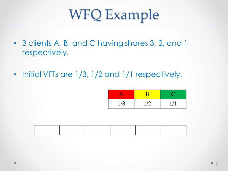 WFQ Example 3 clients A, B, and C having shares 3, 2, and 1 respectively.