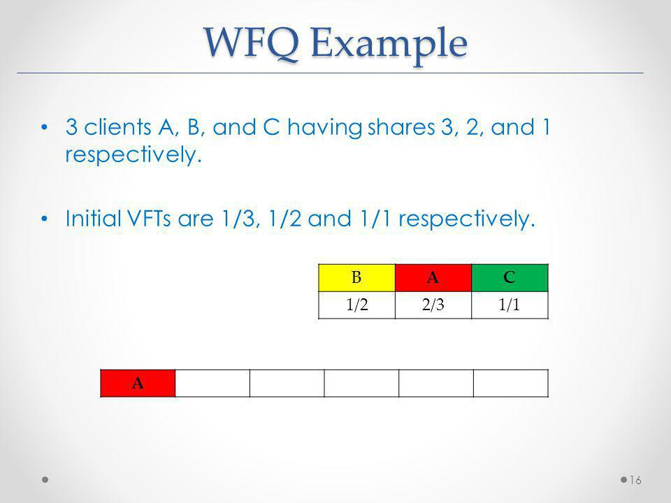 WFQ Example 3 clients A, B, and C having shares 3, 2, and 1 respectively. Initial VFTs are 1/3, 1/2 and 1/1 respectively. 16 BAC 1/22/31/1 A