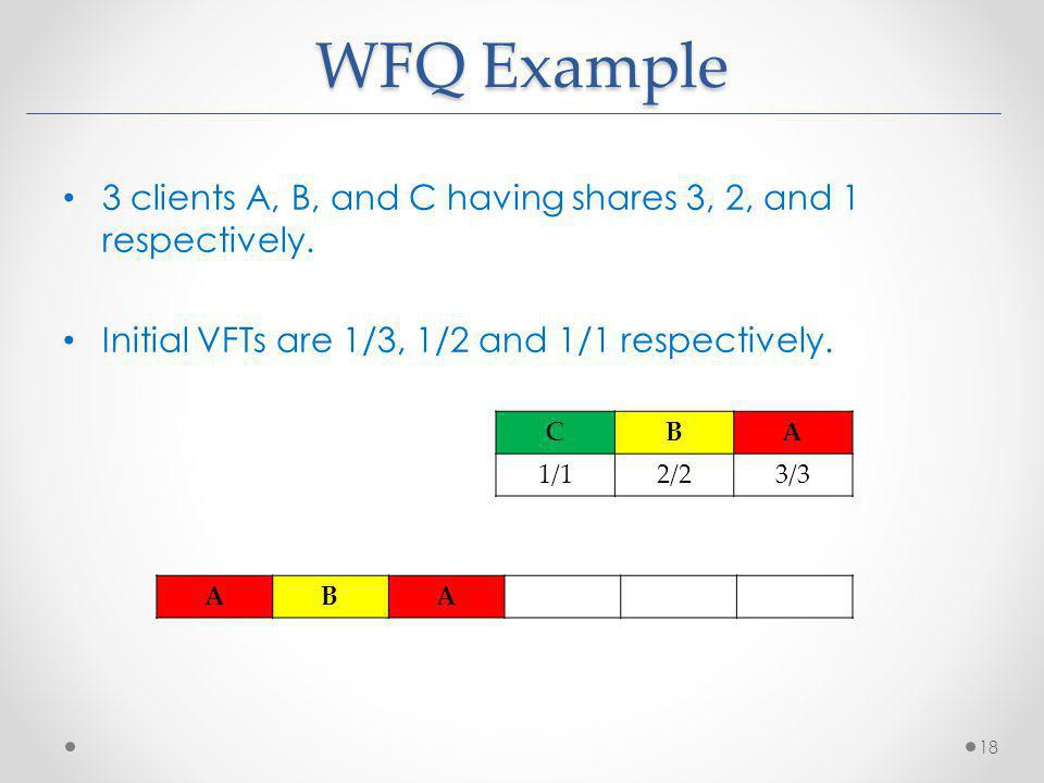 WFQ Example 3 clients A, B, and C having shares 3, 2, and 1 respectively. Initial VFTs are 1/3, 1/2 and 1/1 respectively. 18 CBA 1/12/23/3 ABA