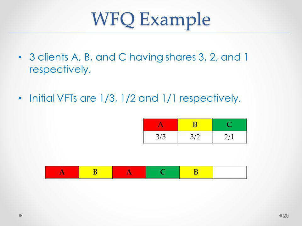 WFQ Example 3 clients A, B, and C having shares 3, 2, and 1 respectively. Initial VFTs are 1/3, 1/2 and 1/1 respectively. 20 ABC 3/33/22/1 ABACB