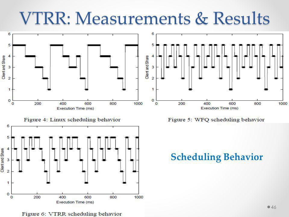 VTRR: Measurements & Results 46 Scheduling Behavior