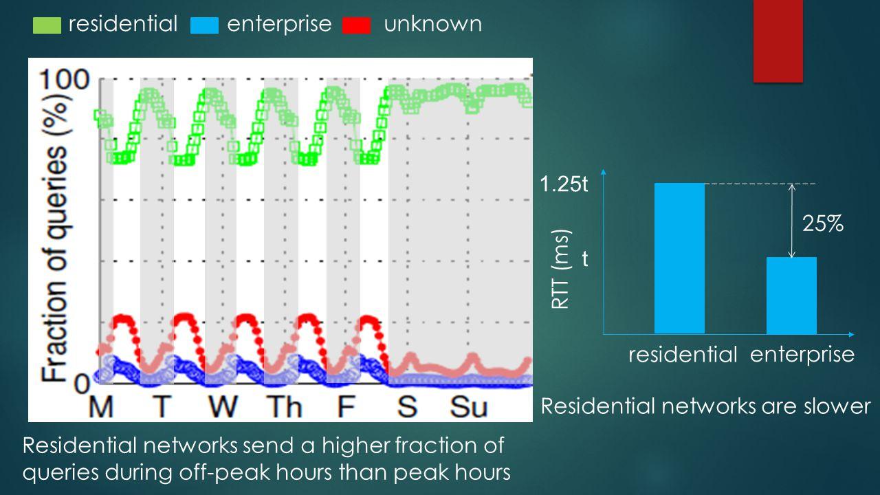 residential enterprise RTT (ms) 25% 1.25t t Residential networks are slower Residential networks send a higher fraction of queries during off-peak hou
