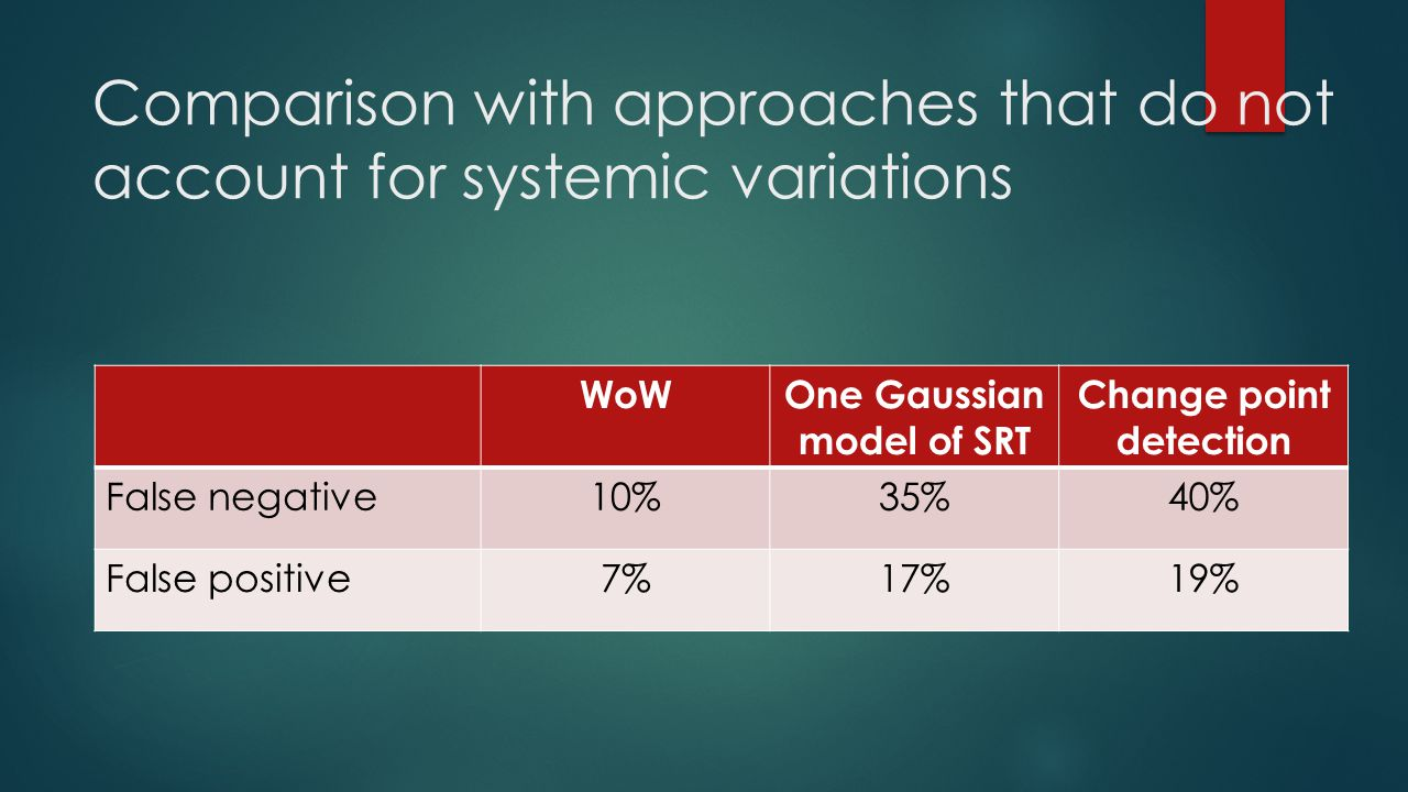 Comparison with approaches that do not account for systemic variations WoWOne Gaussian model of SRT Change point detection False negative10%35%40% Fal