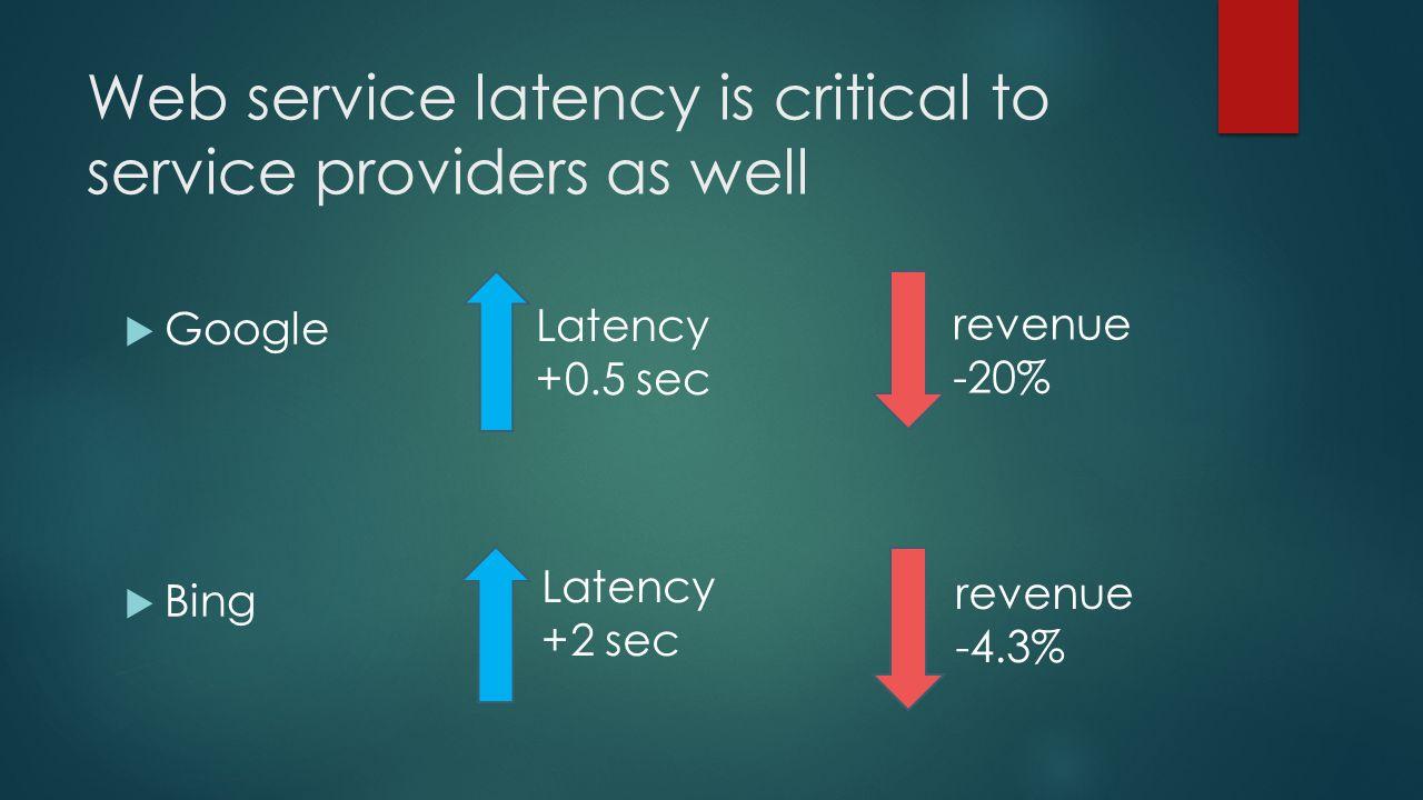 Web service latency is critical to service providers as well Google Bing revenue -20% Latency +2 sec revenue -4.3% Latency +0.5 sec