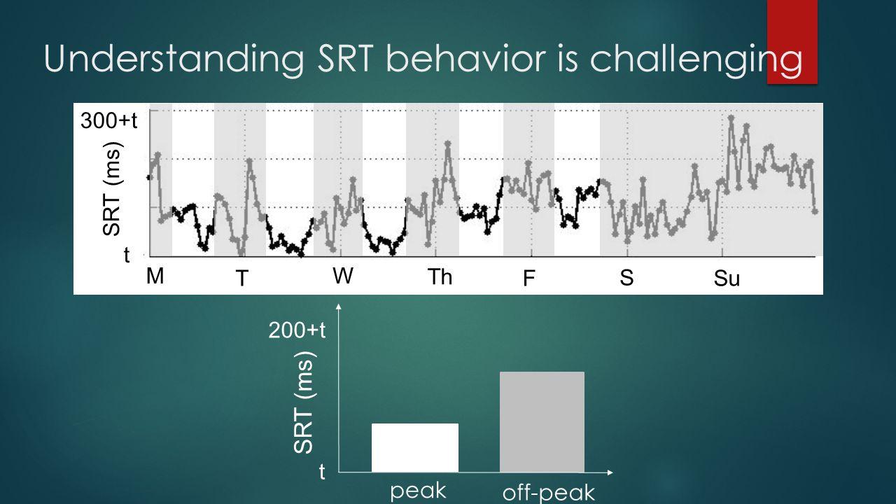 Understanding SRT behavior is challenging t 300+t SRT (ms) M T W Th F S Su peak off-peak 200+t t SRT (ms)