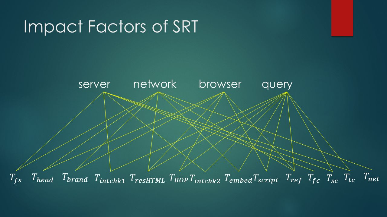 Impact Factors of SRT networkbrowserquery server