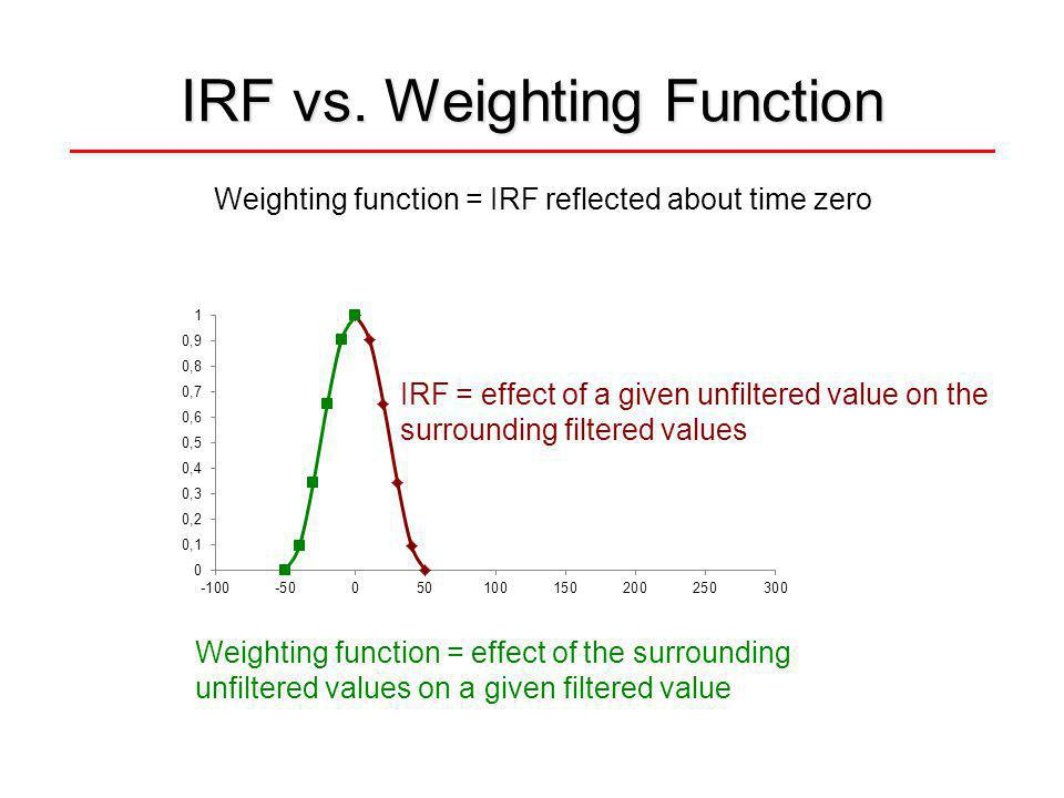 IRF vs. Weighting Function Weighting function = IRF reflected about time zero IRF = effect of a given unfiltered value on the surrounding filtered val