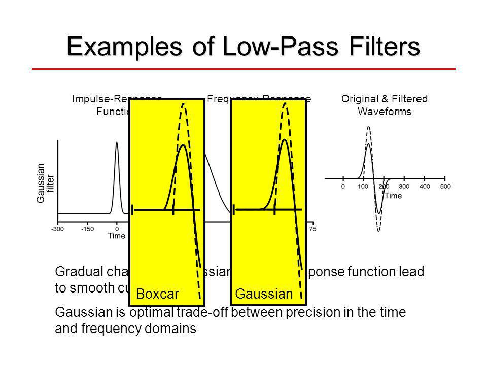 Examples of Low-Pass Filters Gradual changes in Gaussian impulse-response function lead to smooth cutoff Gaussian is optimal trade-off between precision in the time and frequency domains Impulse-Response Function Frequency-Response Function Original & Filtered Waveforms Fourier Transform Inverse Fourier Transform BoxcarGaussian