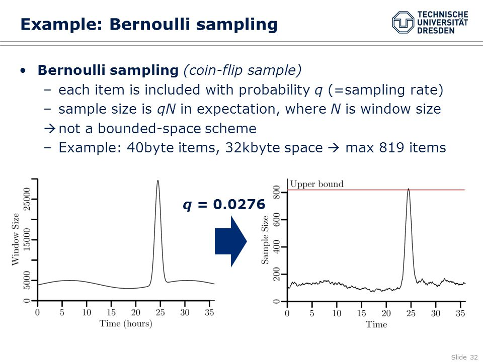 Slide 32 Example: Bernoulli sampling Bernoulli sampling (coin-flip sample) –each item is included with probability q (=sampling rate) –sample size is qN in expectation, where N is window size not a bounded-space scheme –Example: 40byte items, 32kbyte space max 819 items q = 0.0276