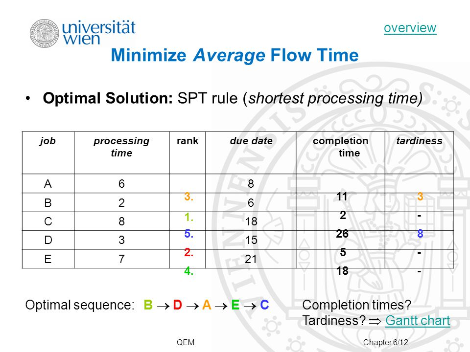 Optimal Solution: SPT rule (shortest processing time) Minimize Average Flow Time jobprocessing time rankdue datecompletion time tardiness A68 B26 C818 D315 E721 3.
