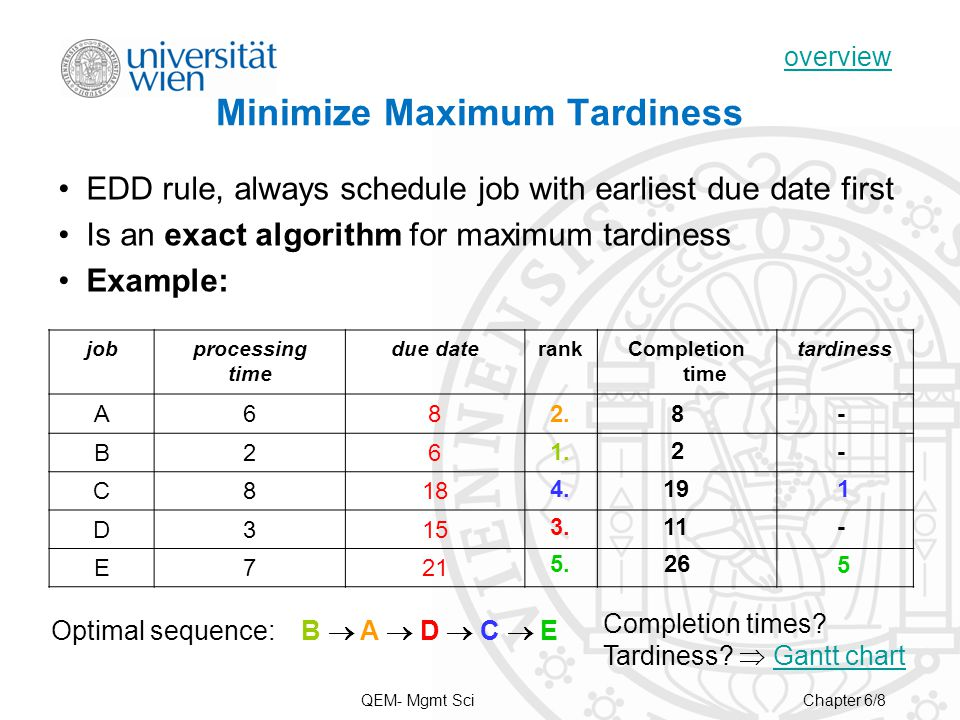Minimize Maximum Tardiness EDD rule, always schedule job with earliest due date first Is an exact algorithm for maximum tardiness Example: jobprocessing time due daterankCompletion time tardiness A68 B26 C818 D315 E721 1.