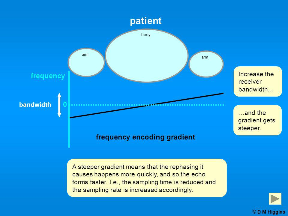 patient frequency encoding gradient 0 frequency Increase the receiver bandwidth… …and the gradient gets steeper. A steeper gradient means that the rep