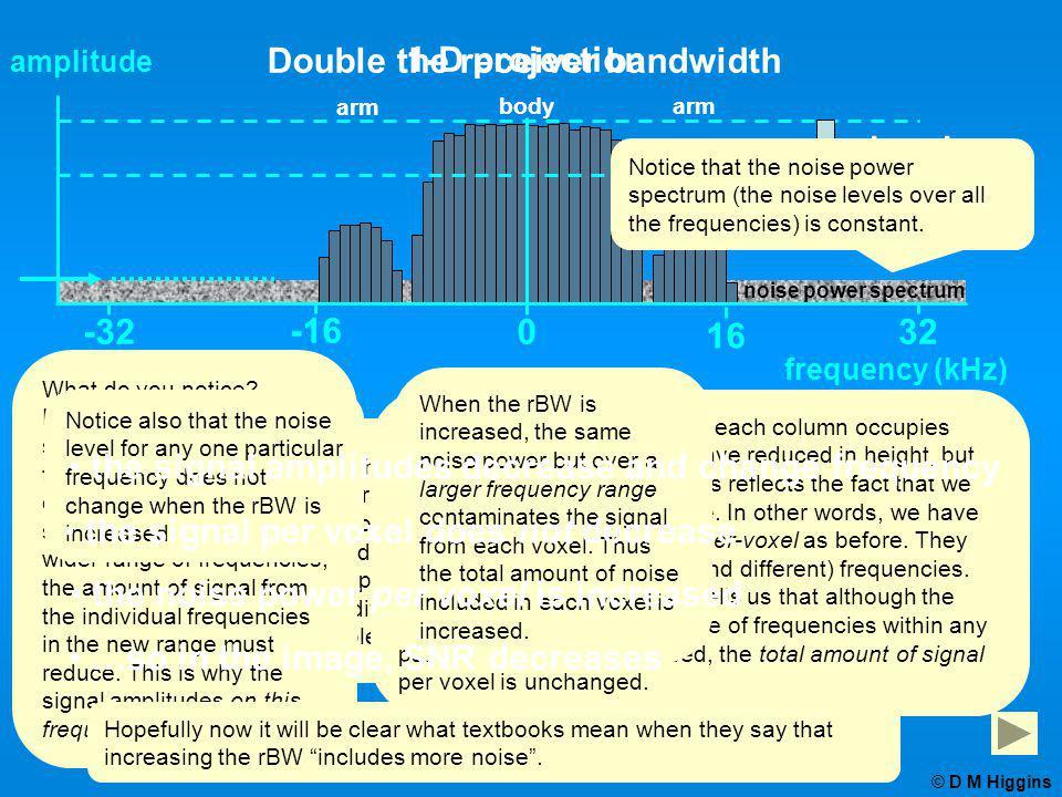 amplitude frequency (kHz) arm body 1-D projection 0 32 Double the receiver bandwidth signal decrease? 16-16-32 noise power spectrum Now lets consider