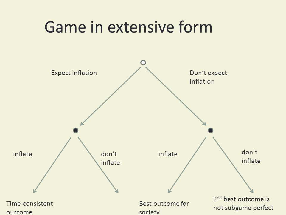 Game in extensive form Expect inflationDont expect inflation inflate dont inflate 2 nd best outcome is not subgame perfect Best outcome for society Time-consistent ourcome