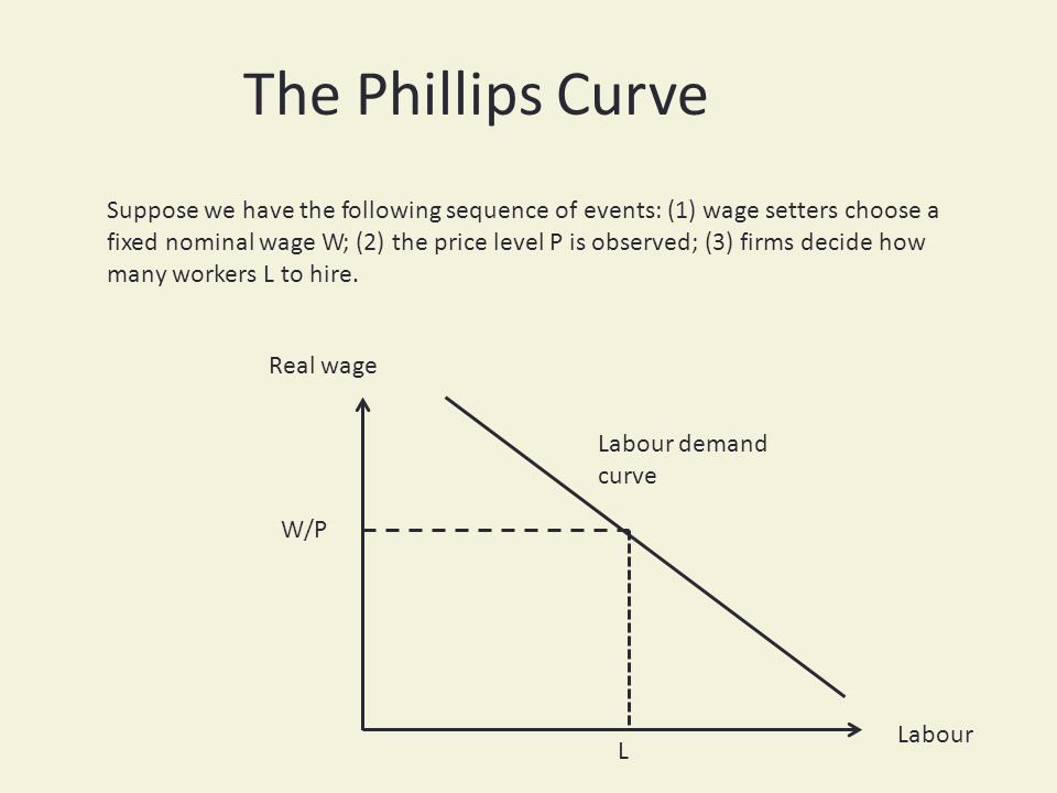 The Phillips Curve Labour Labour demand curve Real wage W/P L Suppose we have the following sequence of events: (1) wage setters choose a fixed nominal wage W; (2) the price level P is observed; (3) firms decide how many workers L to hire.