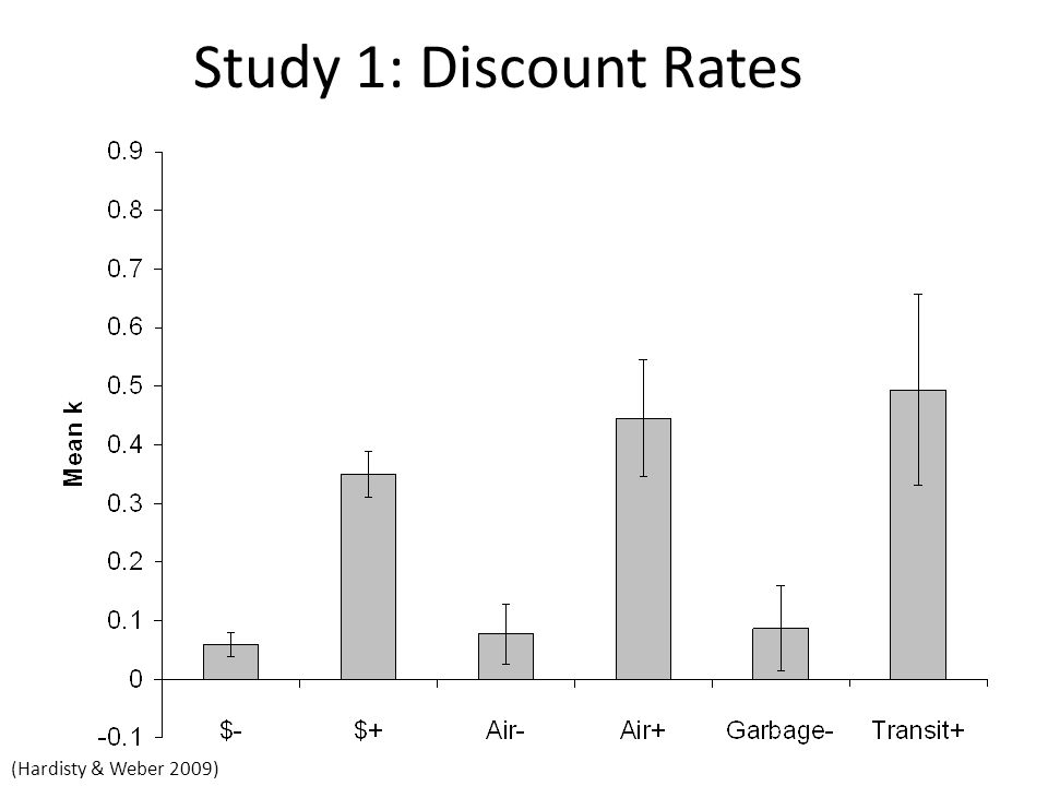 Study 1: Discount Rates (Hardisty & Weber 2009)