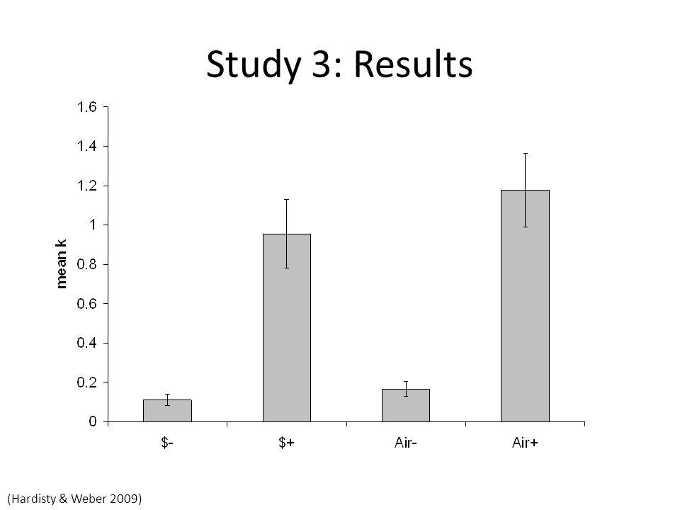 Study 3: Results (Hardisty & Weber 2009)