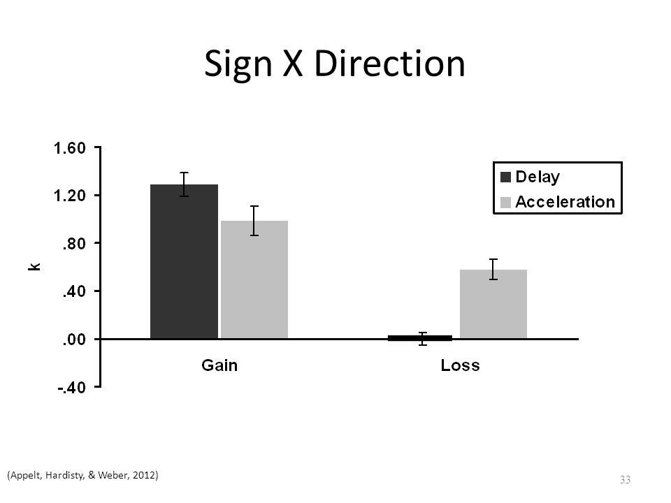 Sign X Direction 33 (Appelt, Hardisty, & Weber, 2012)