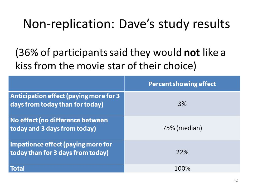Non-replication: Daves study results (36% of participants said they would not like a kiss from the movie star of their choice) 42 Percent showing effect Anticipation effect (paying more for 3 days from today than for today) 3% No effect (no difference between today and 3 days from today) 75% (median) Impatience effect (paying more for today than for 3 days from today) 22% Total 100%