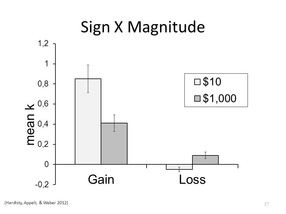 Sign X Magnitude 57 (Hardisty, Appelt, & Weber 2012)