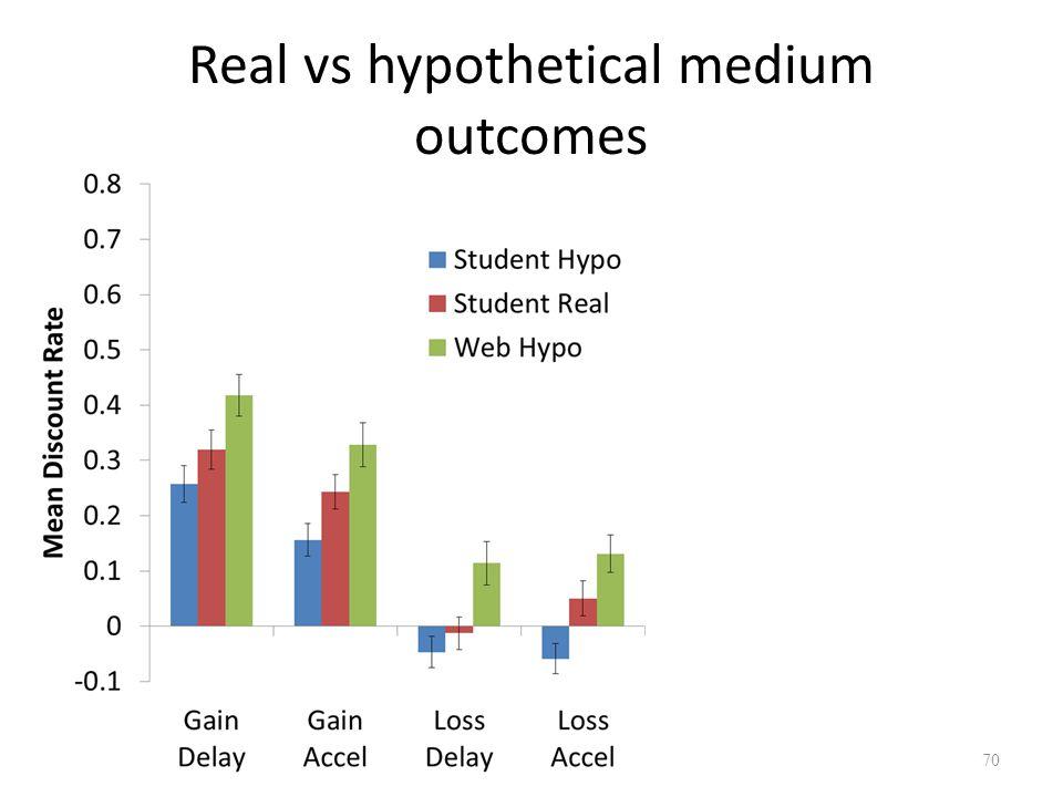 Real vs hypothetical medium outcomes 70