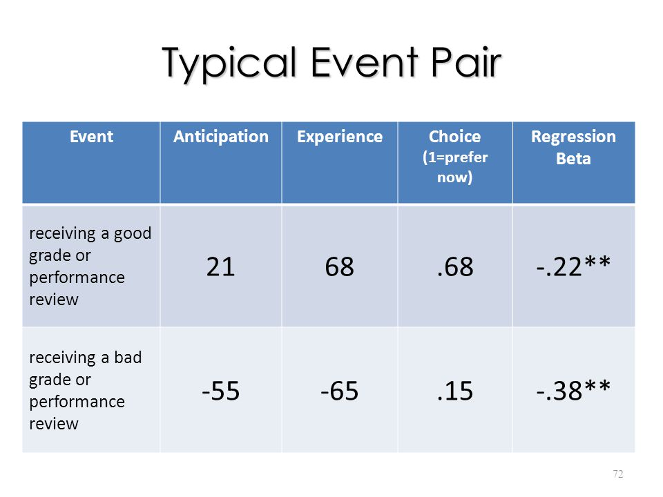 Typical Event Pair 72 EventAnticipationExperienceChoice (1=prefer now) Regression Beta receiving a good grade or performance review 2168.68-.22** receiving a bad grade or performance review -55-65.15-.38**