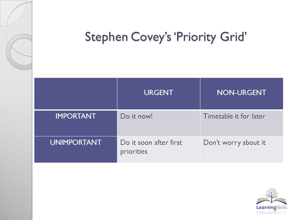 Stephen Coveys Priority Grid URGENTNON-URGENT IMPORTANTDo it now!Timetable it for later UNIMPORTANTDo it soon after first priorities Dont worry about it