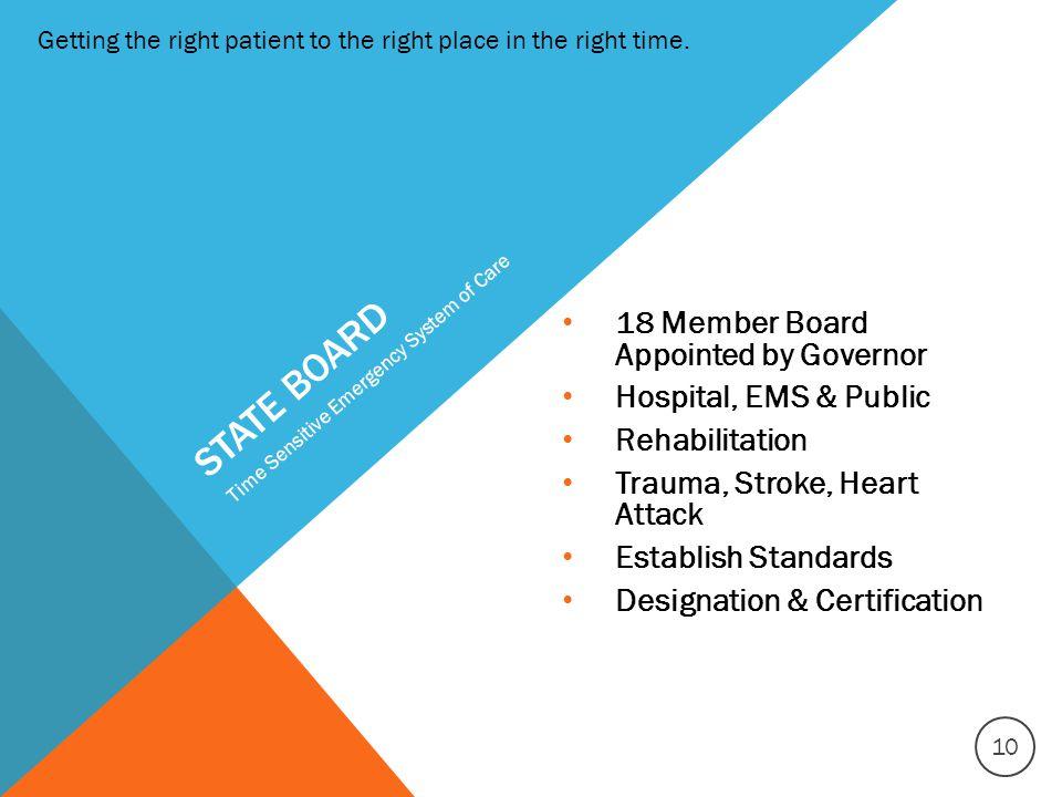 STATE BOARD 18 Member Board Appointed by Governor Hospital, EMS & Public Rehabilitation Trauma, Stroke, Heart Attack Establish Standards Designation &