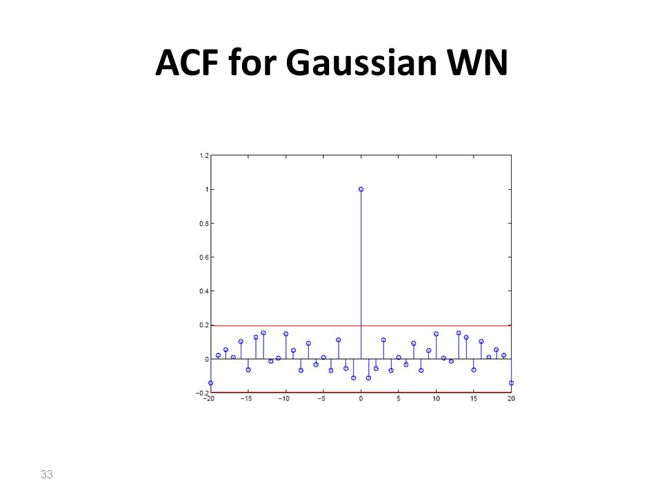 ACF for Gaussian WN 33