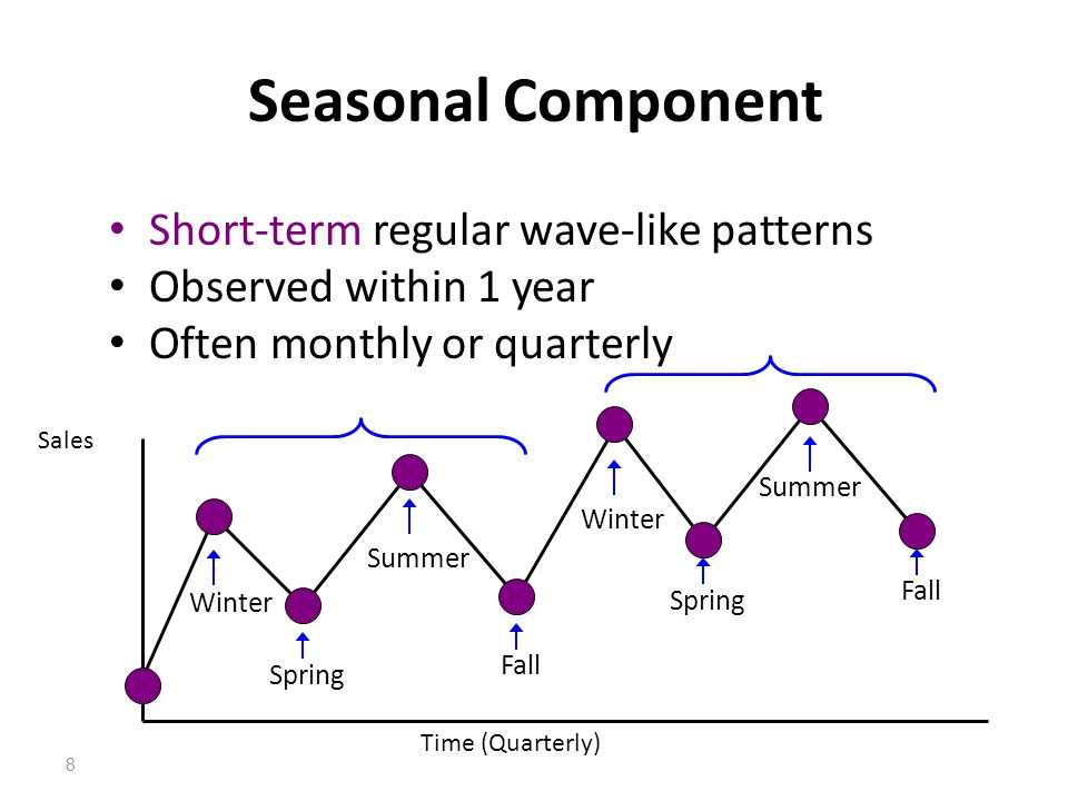Seasonal Component Short-term regular wave-like patterns Observed within 1 year Often monthly or quarterly Sales Time (Quarterly) Winter Spring Summer