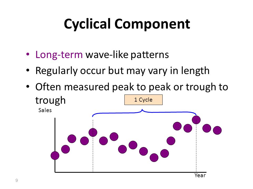 Cyclical Component Long-term wave-like patterns Regularly occur but may vary in length Often measured peak to peak or trough to trough Sales 1 Cycle Y