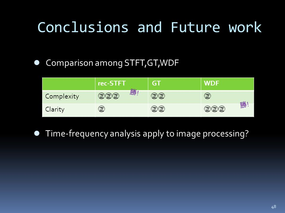 48 Conclusions and Future work Comparison among STFT,GT,WDF Time-frequency analysis apply to image processing? rec-STFT GTWDF Complexity Clarity ! !