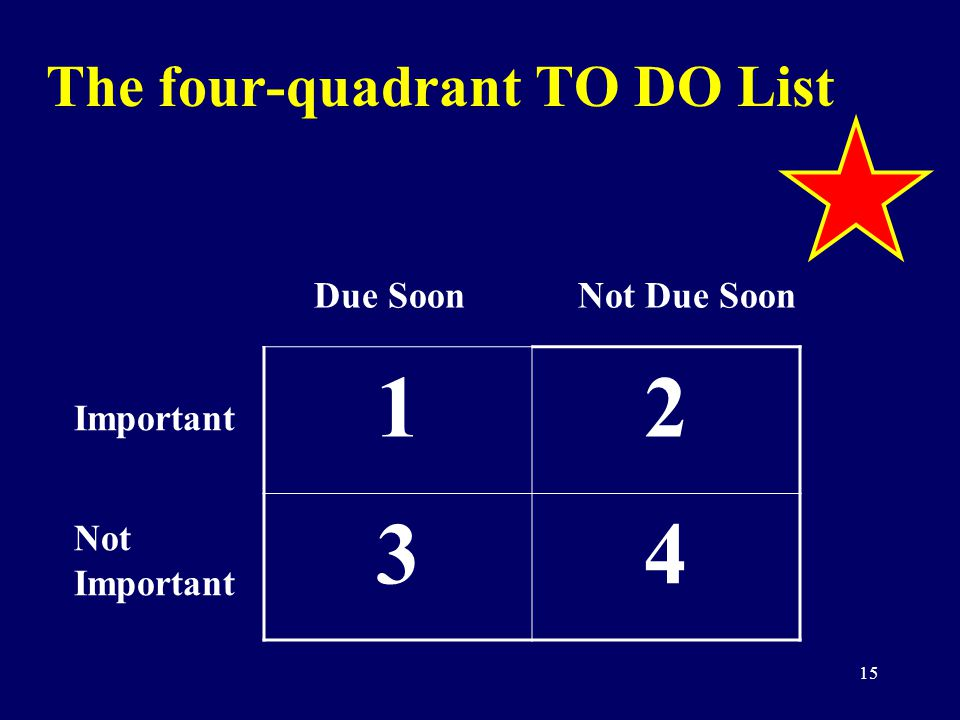 15 The four-quadrant TO DO List 12 34 Important Not Important Due SoonNot Due Soon