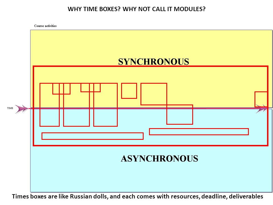 WHY TIME BOXES? WHY NOT CALL IT MODULES? Times boxes are like Russian dolls, and each comes with resources, deadline, deliverables