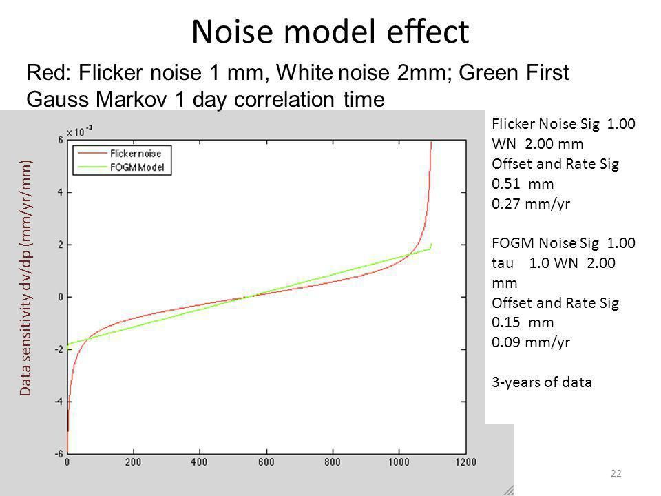 01/12/12Rapid Prototyping Lec 1122 Noise model effect Red: Flicker noise 1 mm, White noise 2mm; Green First Gauss Markov 1 day correlation time Flicke