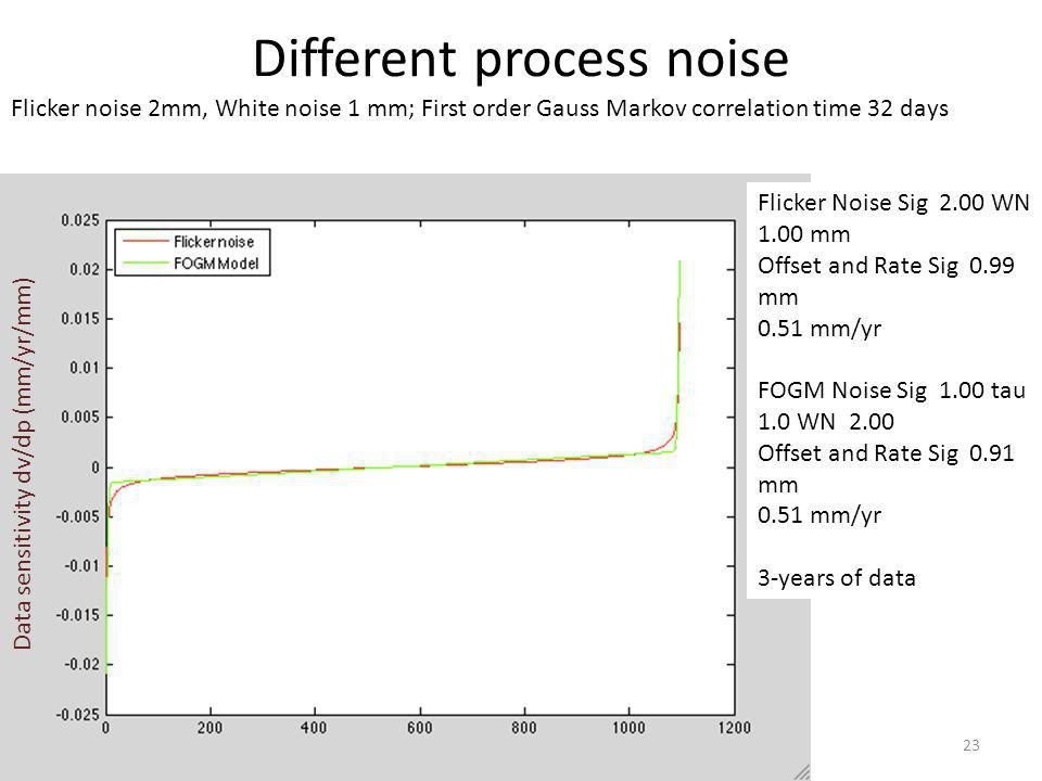 01/12/12Rapid Prototyping Lec 1123 Different process noise Flicker noise 2mm, White noise 1 mm; First order Gauss Markov correlation time 32 days Data