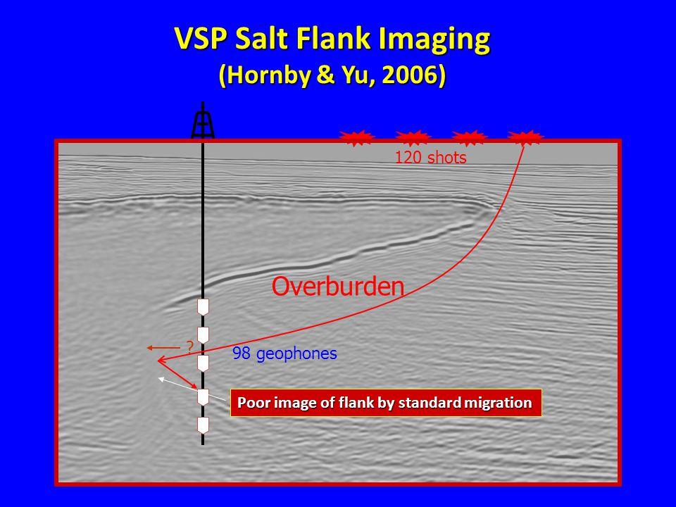 VSP Salt Flank Imaging (Hornby & Yu, 2006) .