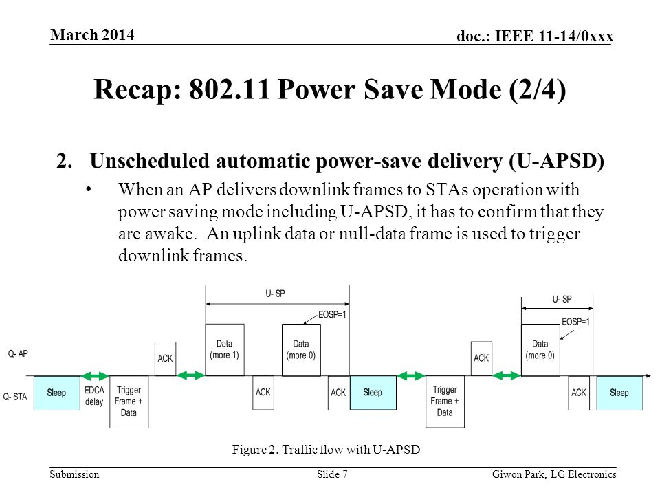 Submission doc.: IEEE 11-14/0xxx March 2014 Giwon Park, LG ElectronicsSlide 7 Recap: 802.11 Power Save Mode (2/4) 2.Unscheduled automatic power-save delivery (U-APSD) When an AP delivers downlink frames to STAs operation with power saving mode including U-APSD, it has to confirm that they are awake.