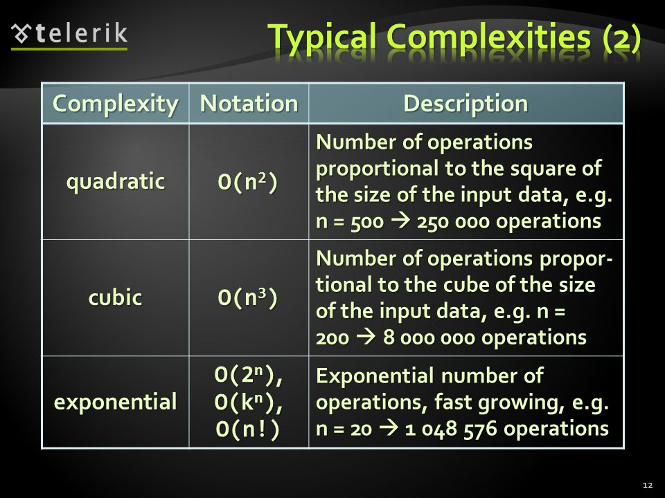 12ComplexityNotationDescriptionquadratic O(n 2 ) Number of operations proportional to the square of the size of the input data, e.g.